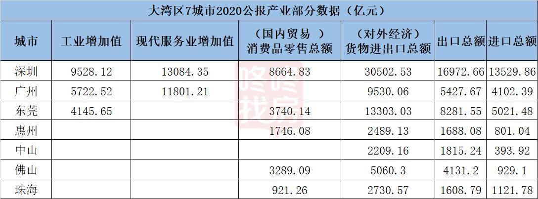 深圳gdp排名_七普人口出炉,无锡、南京、苏州逆袭深圳,各城市人均GDP下滑