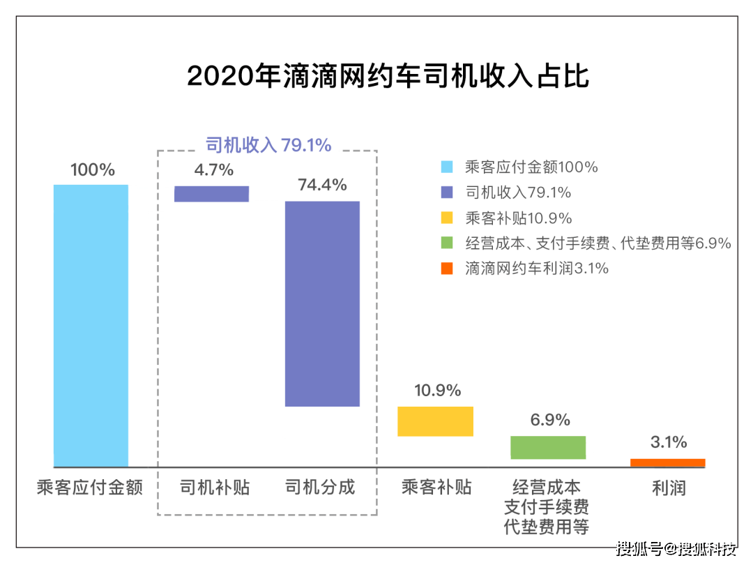 滴滴公布抽成比例:司机收入占乘客应付额近八成,网约车业务利润率为3.1%