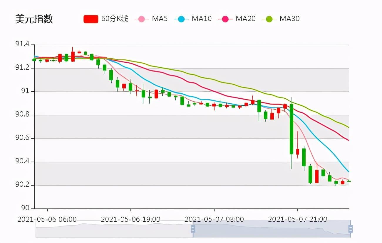 非农报告疲弱,美元指数回落!人民币汇率升值行情继续演绎,汇率或宽幅波动