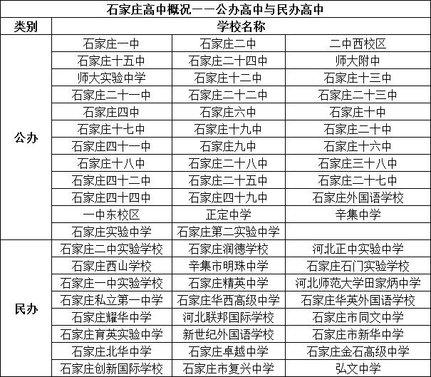 石家庄高中详细梳理!公办与民办区别、重点与非重点、分数线……