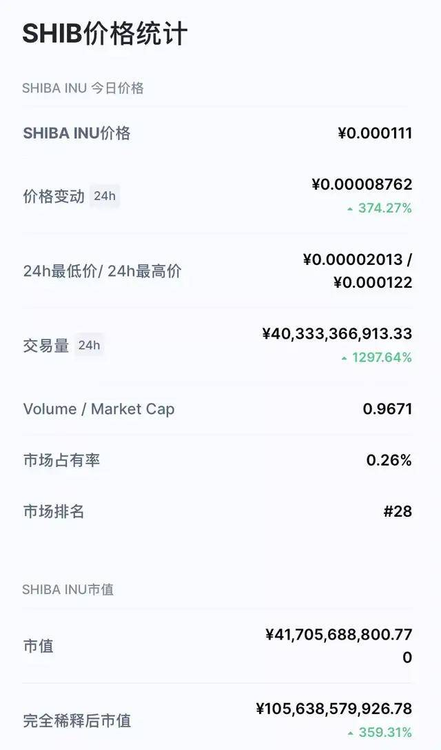 """一天暴涨236% 马斯克又带火""""Shib""""币的照片 - 7"""
