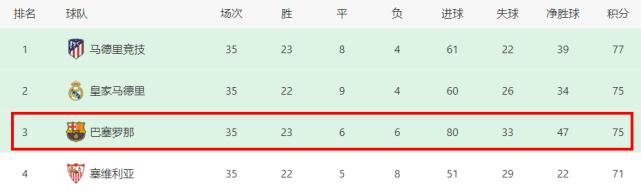 22场制造37球!梅西踢疯了,冲击9年神迹,巴萨取胜=登上西甲榜首
