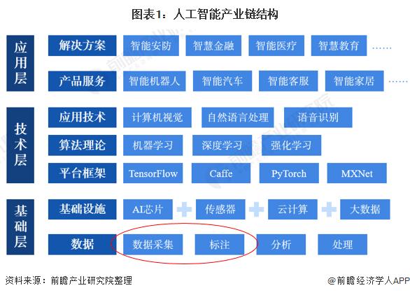 深度分析!2021年中国数据标注行业需求现状与前景趋势分析