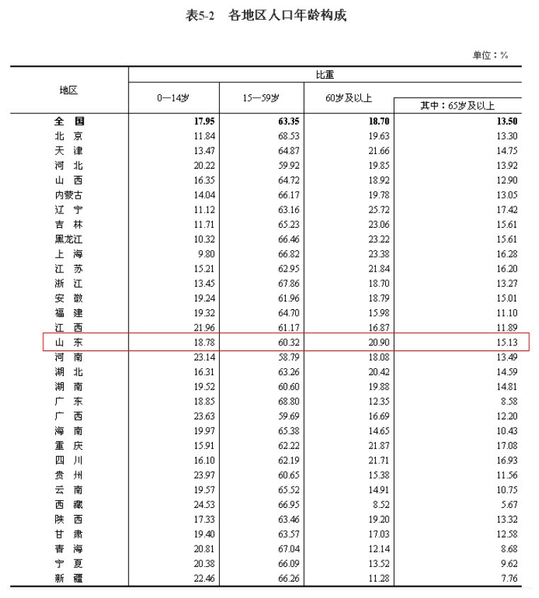 第七次全国人口普查|山东省人口总数为101527453,位列全国第二!