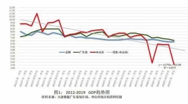 两个城市gdp差距越拉越大_北京与天津,差距越来越大的两座城市,这一切要从10年前说起