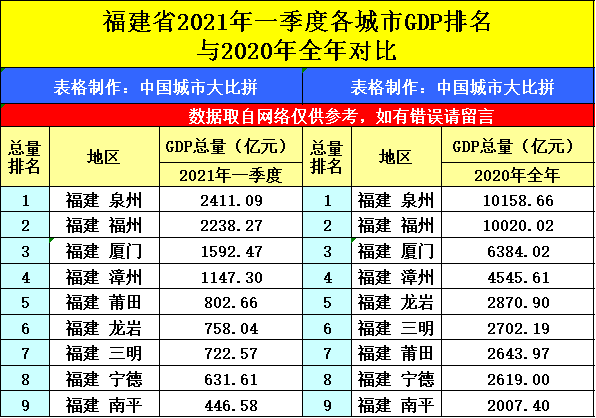 吉林2021年各季度gdp_吉林长春与福建泉州的2021年一季度GDP谁更高