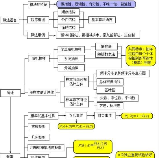 学霸笔记:高中数学知识框架的整理