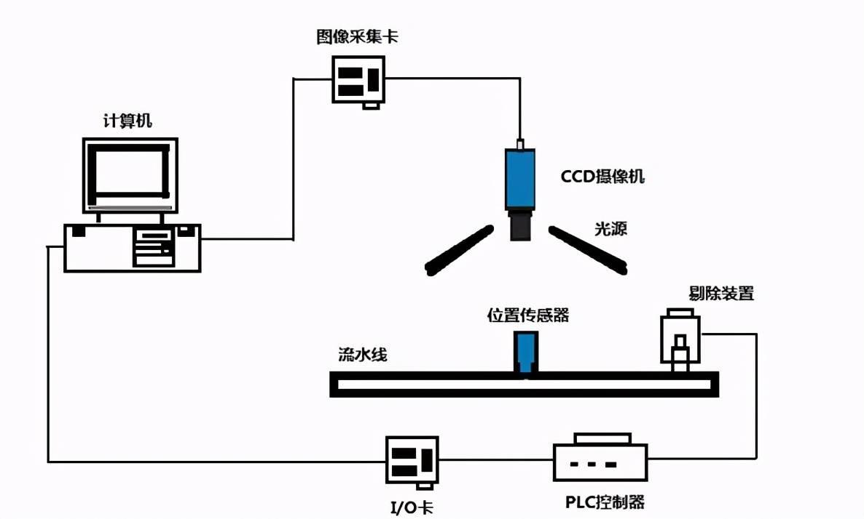 基于机器视觉的家具板件尺寸在线测量系统  视觉检测的原理是什么