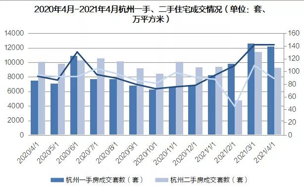 5月成交35936套!近十年以来,杭州商品房月度成交量的新高