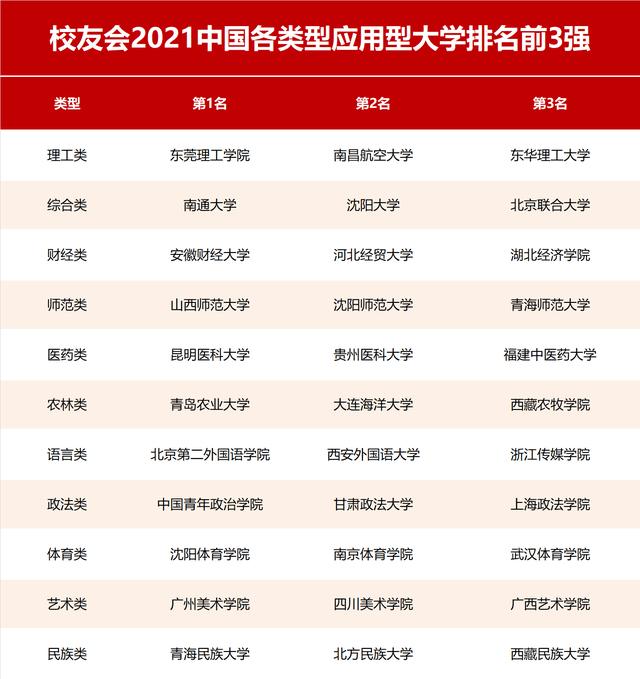 2021校友会中国应用型大学排云南红河学院名,东莞理工学院第1,南通大学第3