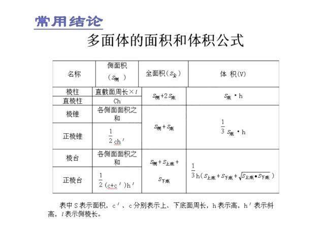 高中数学:立体几何+解析几何常用结论+公式汇总,还不收藏?