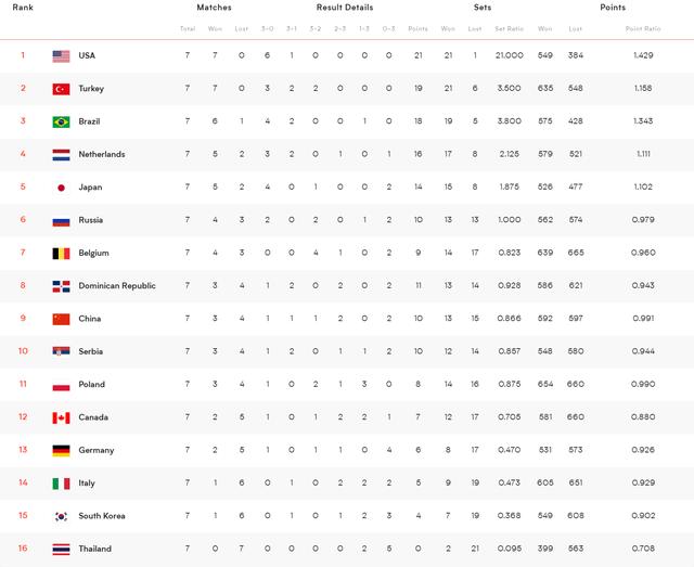 世界排球联赛最新排名!中国女排或跌出前十,男排争夺扑朔迷离