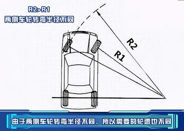 中桥轴间差速锁的原理_轴间差速锁图标图解