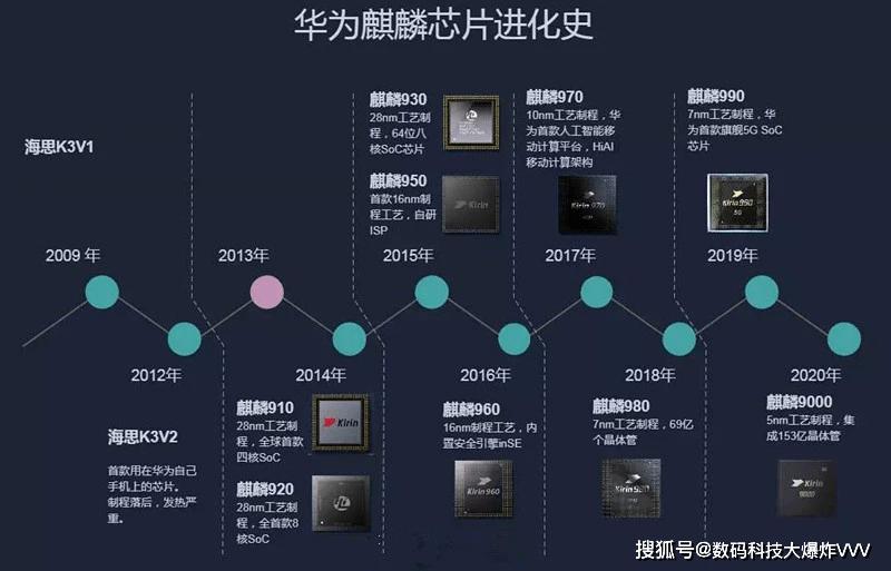 """华为""""底牌备胎""""再次曝光!鸿蒙OS系统发布以后:3nm芯片也没有缺席                                   图3"""