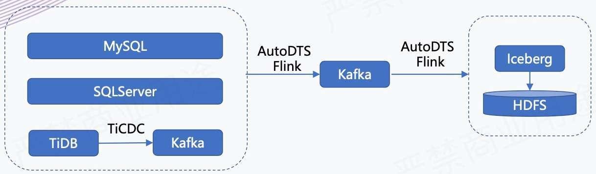 汽車之家:基於 Flink + Iceberg 的湖倉一體架構實踐