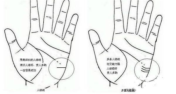 手相占卜:人缘线怎么看 人缘线详解  第2张