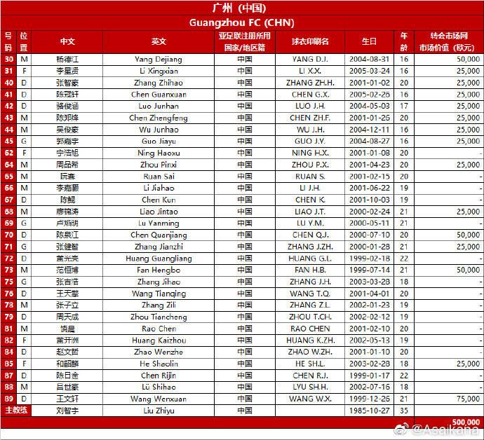 广州队亚冠名单总身价仅50万欧 同组大阪樱花1735万欧_酷游九州