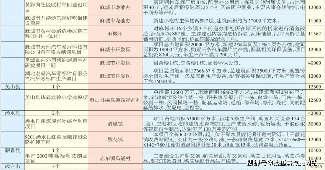 2021年麻城gdp黄冈排名_2017年黄冈GDP出炉, 麻城突破300亿居首, 浠水脱颖而出排第3位