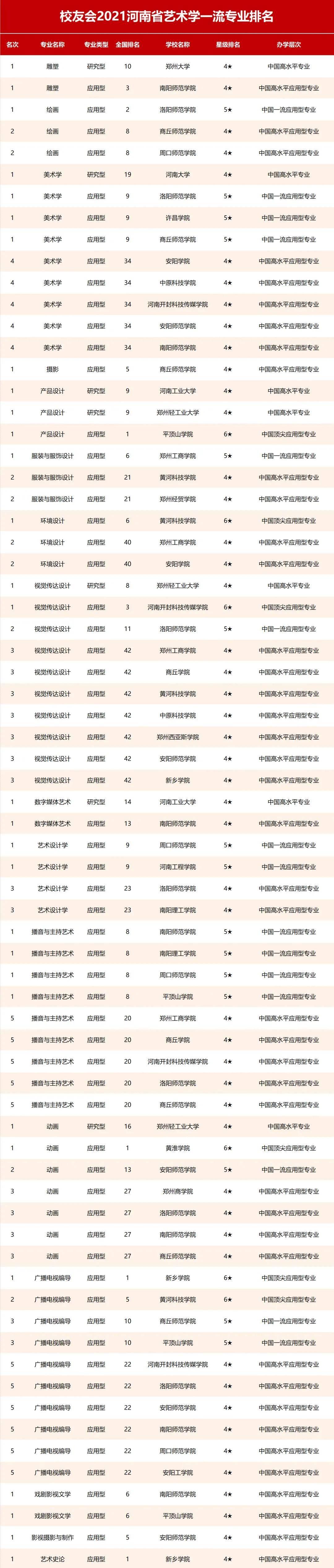 @艺考生,2021艺术类高校名单出炉!志愿填报参考!