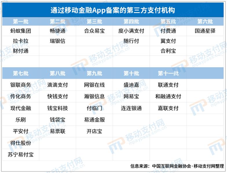 新增3家支付机构_第十一批移动金融App备案名单发布