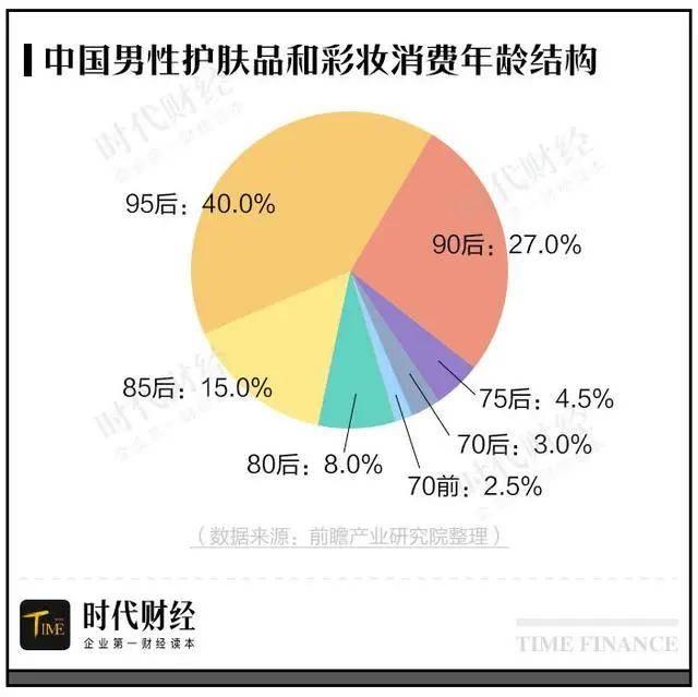 前瞻研究院数据显示,近八成90/95后男士成为线上男性护肤品的主要消费者。在近一年内,95后已经逐渐超越90后,成为线上男士护肤市场的第一大消费主力。值得注意的是,《2020年中国国货美妆发展趋势报告》中提到,00后的男生彩妆消费已经超过00后女生。