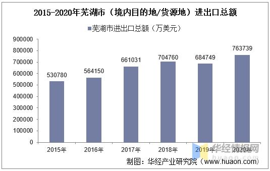 2015-2020年芜湖市(境内目的地/货源地)进出口总额及进出口差额统计分析w8q