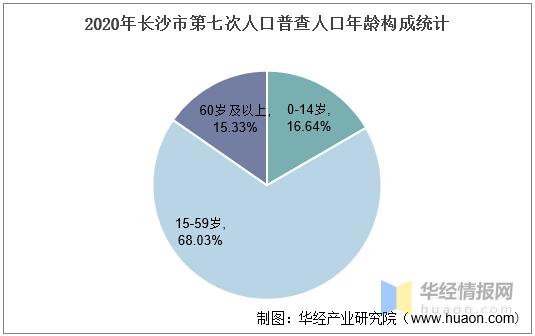 2010-2020年长沙市人口数量、人口年龄构成及城乡人口结构统计