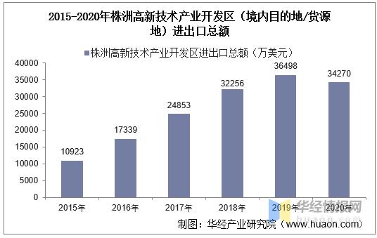 2015-2020年株洲高新技术产业开发区进出口总额及进出口差额统计分析t0a