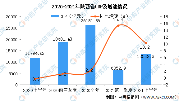 2021陕西省gdp_陕西对比山西,2021上半年两大中华文明发源地的GDP对比解读