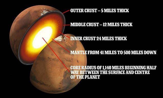科学家发现火星地壳有3层,厚66km,地下熔岩管可容纳城市,偶有白烟冒出