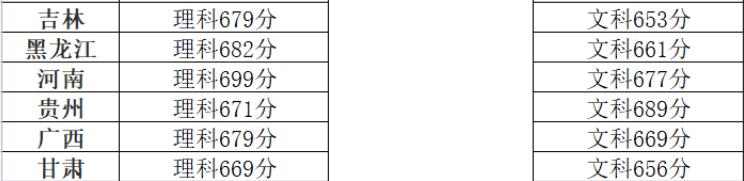 多少分能上清华?清华大学2021年部分省份录取分数线