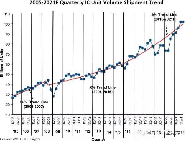 国芯思辰 IC Insights 预悦博体育娱乐测今年芯片出货量将暴增21%