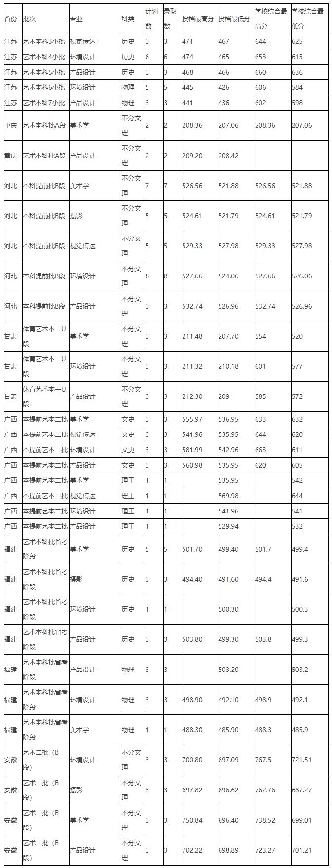 8月3日12所院校高考录取结果可查询!_科技学院