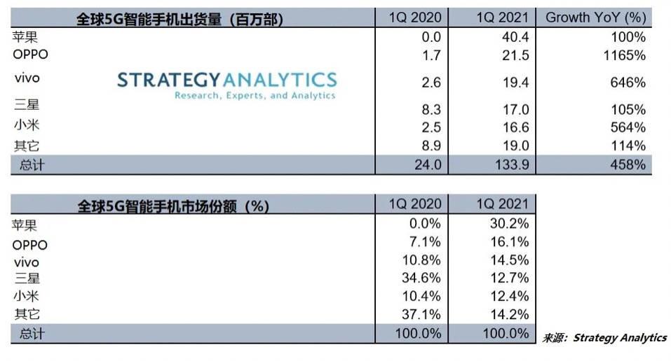 手机销量排行榜2021_Gartner:第二季度全球智能手机销售3.29亿部增长10.8%三星第一