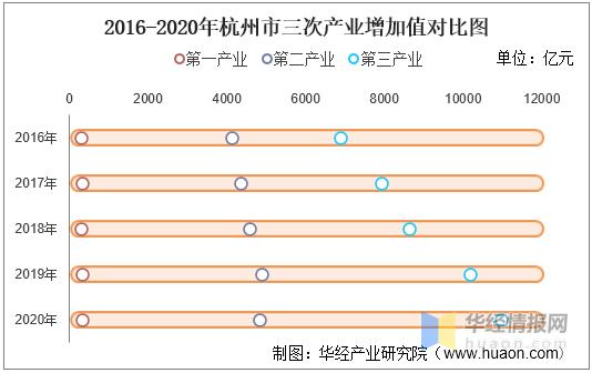 杭州市gdp_浙江城市人均GDP:杭州宁波超10万,绍兴第4,金华领先温州!