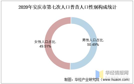 安庆人口2021总人数_2016-2020年安庆市人口数量、人口年龄构成及城乡人口结构统