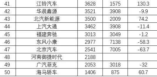 """小货车销量排行榜_8月份主流新势力销量排名:""""蔚小理""""变""""理小哪"""""""