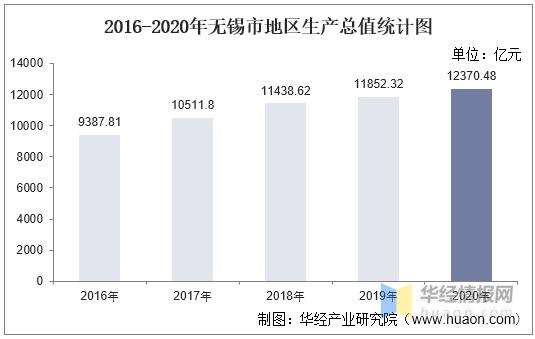 2020无锡市gdp排名_2020年无锡各区GDP排行榜无锡的GDP是多少
