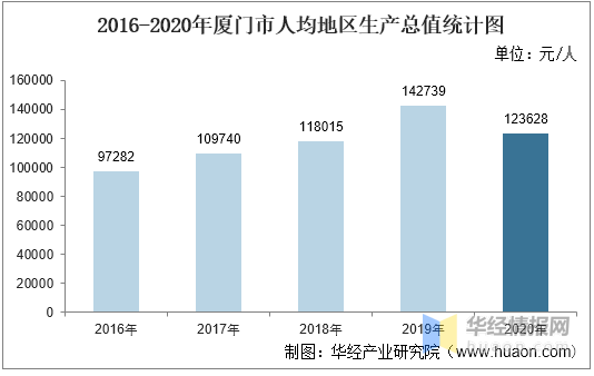 2020厦门GDP7000亿_中国城市gdp排名2017 2017中国城市GDP排名 南昌GDP破5000亿 图表 国内