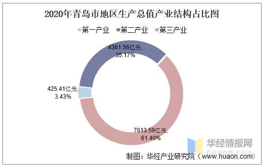 青岛gdp2020_2020年全国各大城市GDP将陆续公布根据预计烟台将继续保持