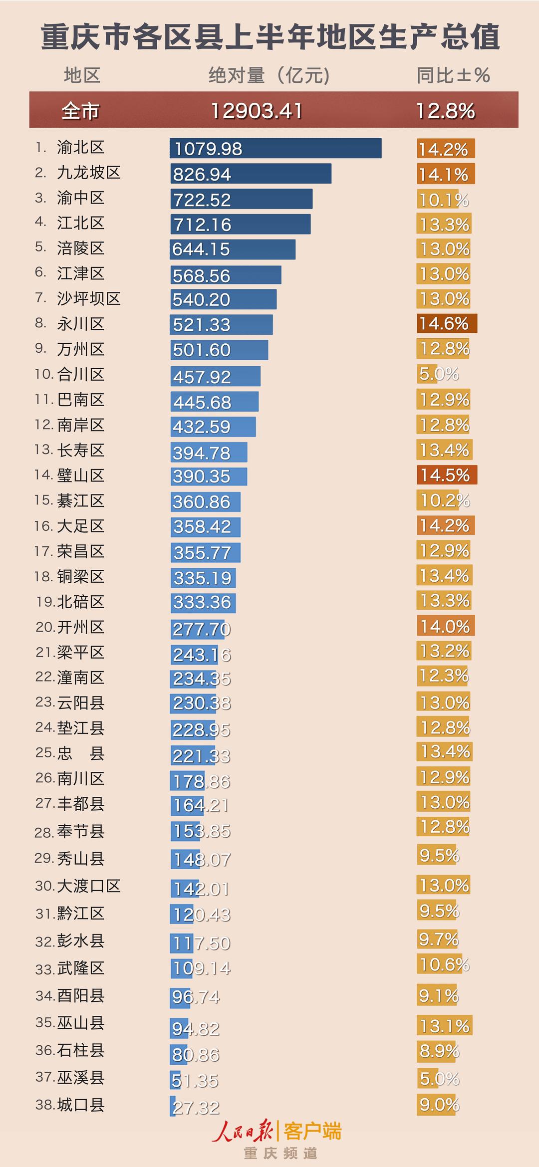 2021年重庆各区gdp_2021年过半,多城2025年GDP目标出炉,谁将成下个2万亿级城市?