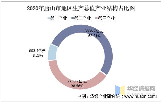 唐山的gdp_GDP首位的唐山市竟无一人进入河北富豪前十名,大写尴尬