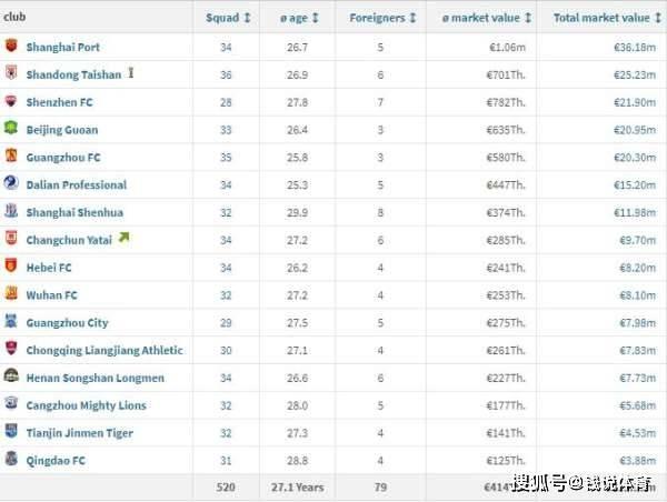 中超外援身价排行_关注国足对手!澳大利亚仅2人在五大联赛,身价最高是中超外援
