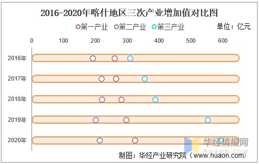 2020喀什gdp_2016-2020年喀什地区地区生产总值、产业结构及人均GDP统计