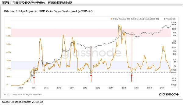 中币(ZB)分析:近期BTC上涨是由于投资者需求增加形成的供应冲击  第8张 中币(ZB)分析:近期BTC上涨是由于投资者需求增加形成的供应冲击 币圈信息