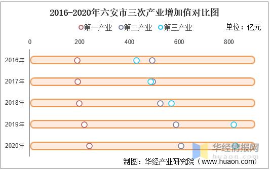 2017六安gdp_2016-2020年六安市地区生产总值、产业结构及人均GDP统计