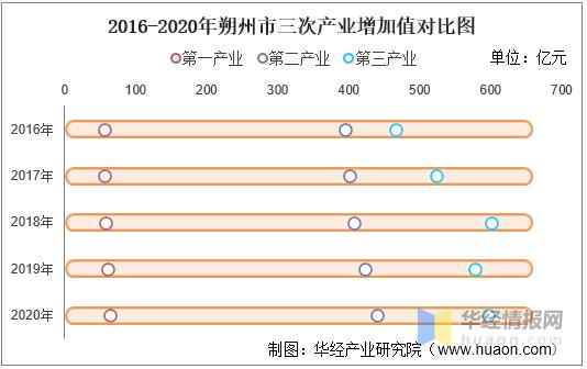 朔州市gdp2021_朔州市zf工作报告(2021年2月23日吴秀玲)