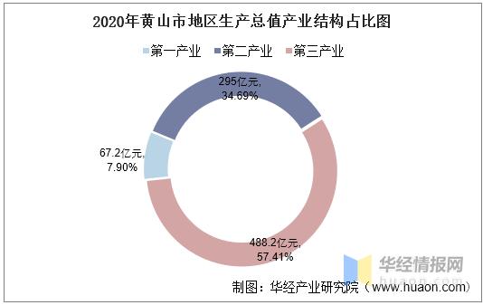 2020黄山市人均gdp是多少_2016 2020年黄山市地区生产总值 产业结构及人均GDP统计