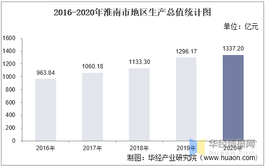 淮南gdp_2016-2020年淮南市地区生产总值、产业结构及人均GDP统计