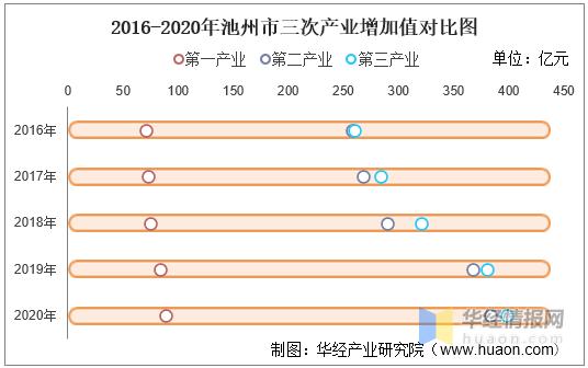 2020年池州市GDP_池州市2020年国民经济和社会发展统计公报